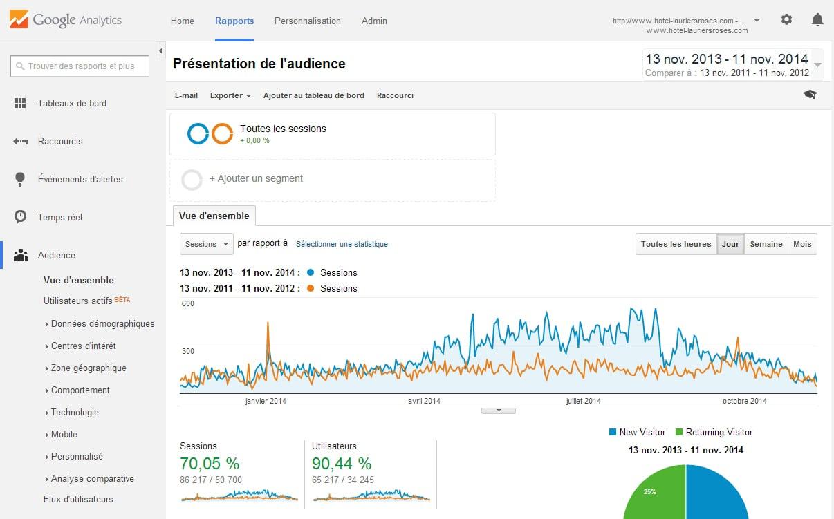 comparaison-google-analytics-2014-2012